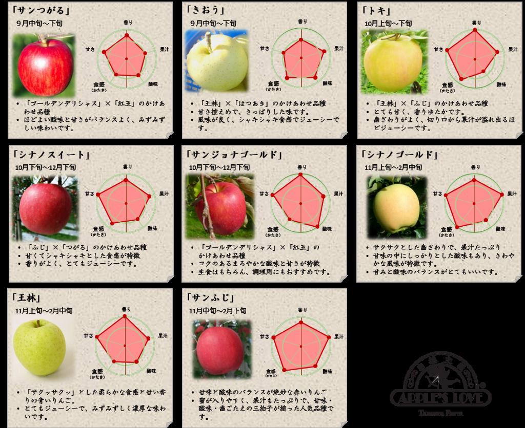 5 りんご品種